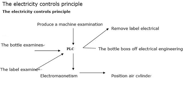 電気制御原理